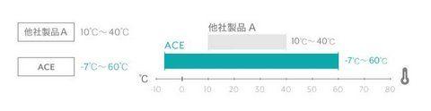 IQOS(アイコス)とACE(エース)の耐久性比較